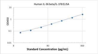 Picture of Human IL-36 beta/IL-1F8 ELISA Kit