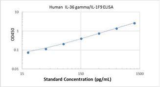 Picture of Human IL-36 gamma/IL-1F9 ELISA Kit