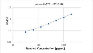 Picture of Human IL-37/IL-1F7 ELISA Kit