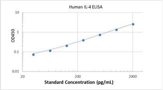 Picture of Human IL-4 ELISA Kit