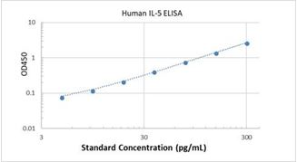 Picture of Human IL-5 ELISA Kit