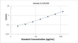 Picture of Human IL-6 ELISA Kit