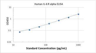 Picture of Human IL-6 R alpha ELISA Kit