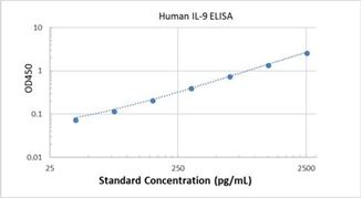 Picture of Human IL-9 ELISA Kit