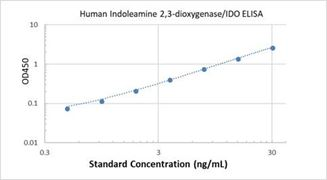 Picture of Human Indoleamine 2,3-dioxygenase/IDO ELISA Kit