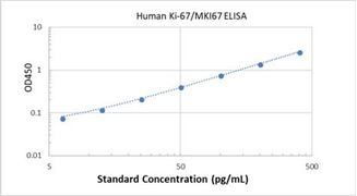 Picture of Human Ki-67/MKI67 ELISA Kit