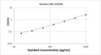 Picture of Human LAG-3 ELISA Kit