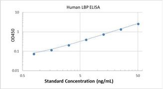 Picture of Human LBP ELISA Kit
