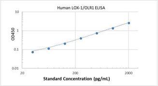 Picture of Human LOX-1/OLR1 ELISA Kit