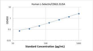 Picture of Human L-Selectin/CD62L ELISA Kit