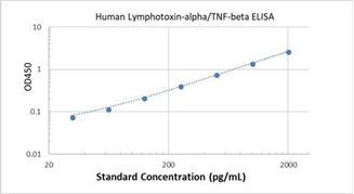 Picture of Human Lymphotoxin-alpha/TNF-beta ELISA Kit