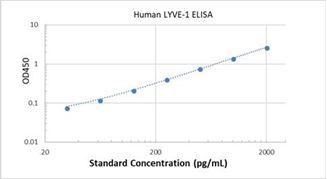 Picture of Human LYVE-1 ELISA Kit