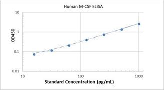 Picture of Human M-CSF ELISA Kit