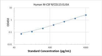Picture of Human M-CSF R/CD115 ELISA Kit
