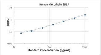 Picture of Human Mesothelin ELISA Kit