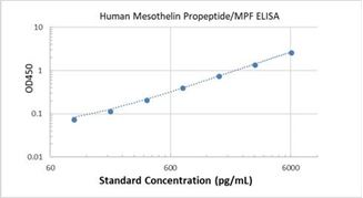 Picture of Human Mesothelin Propeptide/MPF ELISA Kit