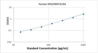 Picture of Human MIS/AMH ELISA Kit