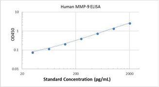 Picture of Human MMP-9 ELISA Kit