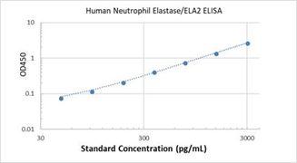 Picture of Human Neutrophil Elastase/ELA2 ELISA Kit