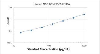 Picture of Human NGF R/TNFRSF16 ELISA Kit