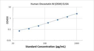 Picture of Human Oncostatin M (OSM) ELISA Kit