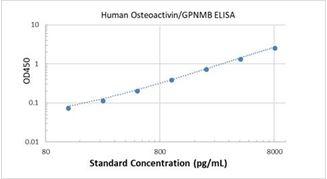 Picture of Human Osteoactivin/GPNMB ELISA Kit