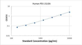 Picture of Human PD-1 ELISA Kit