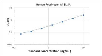 Picture of Human Pepsinogen A4 ELISA Kit