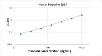 Picture of Human Persephin ELISA Kit