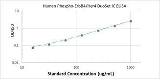 Picture of Human Phospho-EphB4 ELISA Kit