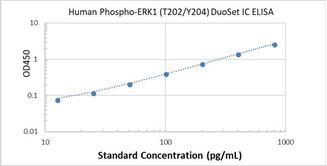 Picture of Human Phospho-FGF R1 ELISA Kit