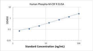 Picture of Human Phospho-M-CSF R IC ELISA Kit
