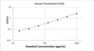 Picture of Human Procalcitonin ELISA Kit