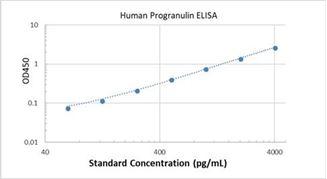Picture of Human Progranulin ELISA Kit