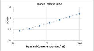 Picture of Human Prolactin ELISA Kit