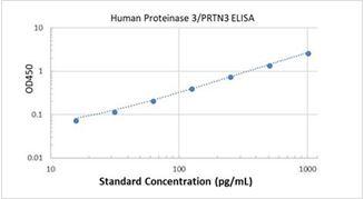 Picture of Human Proteinase 3/PRTN3 ELISA Kit