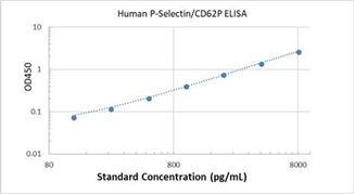 Picture of Human P-Selectin/CD62P ELISA Kit