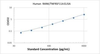 Picture of Human RANK/TNFRSF11A ELISA Kit