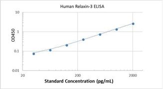Picture of Human Relaxin-3 ELISA Kit