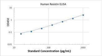 Picture of Human Resistin ELISA Kit