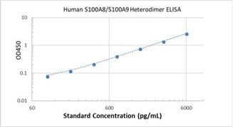Picture of Human S100A8/S100A9 Heterodimer ELISA Kit
