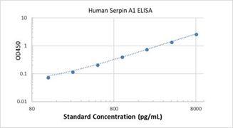 Picture of Human Serpin A1 ELISA Kit