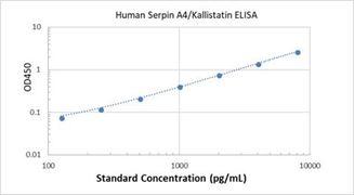 Picture of Human Serpin A4/Kallistatin ELISA Kit