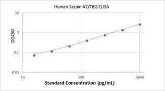 Picture of Human Serpin A7/TBG ELISA Kit
