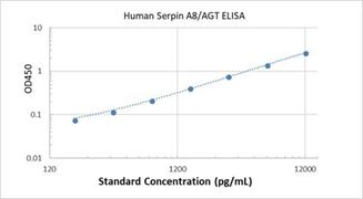 Picture of Human Serpin A8/AGT ELISA Kit