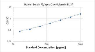 Picture of Human Serpin F2/alpha 2-Antiplasmin ELISA Kit
