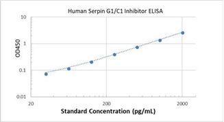 Picture of Human Serpin G1/C1 Inhibitor ELISA Kit