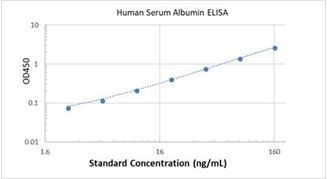 Picture of Human Serum Albumin ELISA Kit