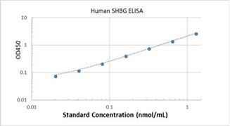 Picture of Human SHBG ELISA Kit