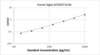 Picture of Human Siglec-6/CD327 ELISA Kit